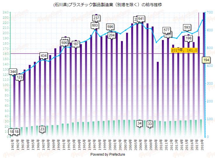 svgグラフ産業別年収推移