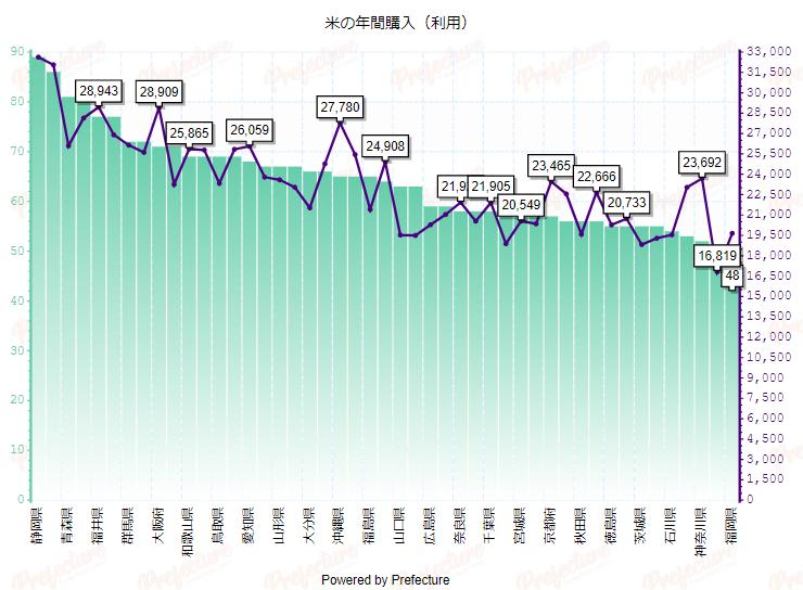 svgグラフ家計調査グラフ
