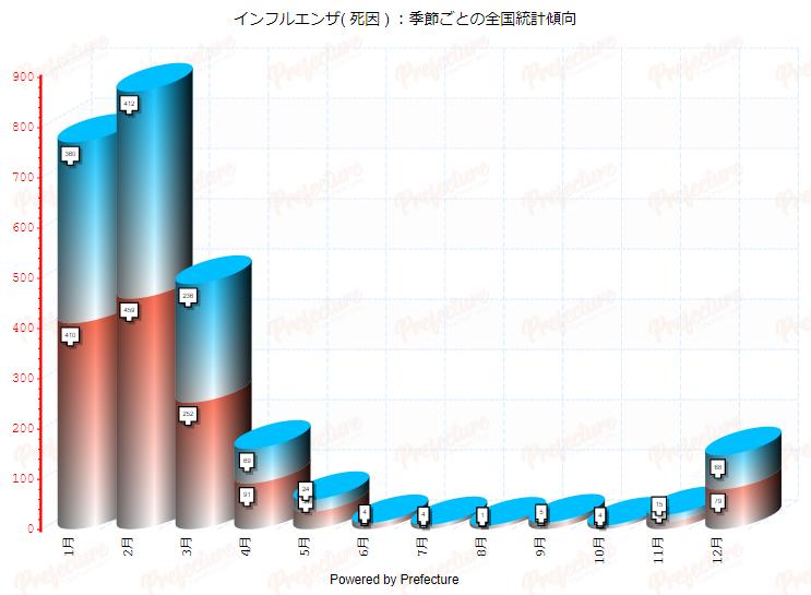 svgグラフ死亡統計を病気ごとにグラフ化してみました。